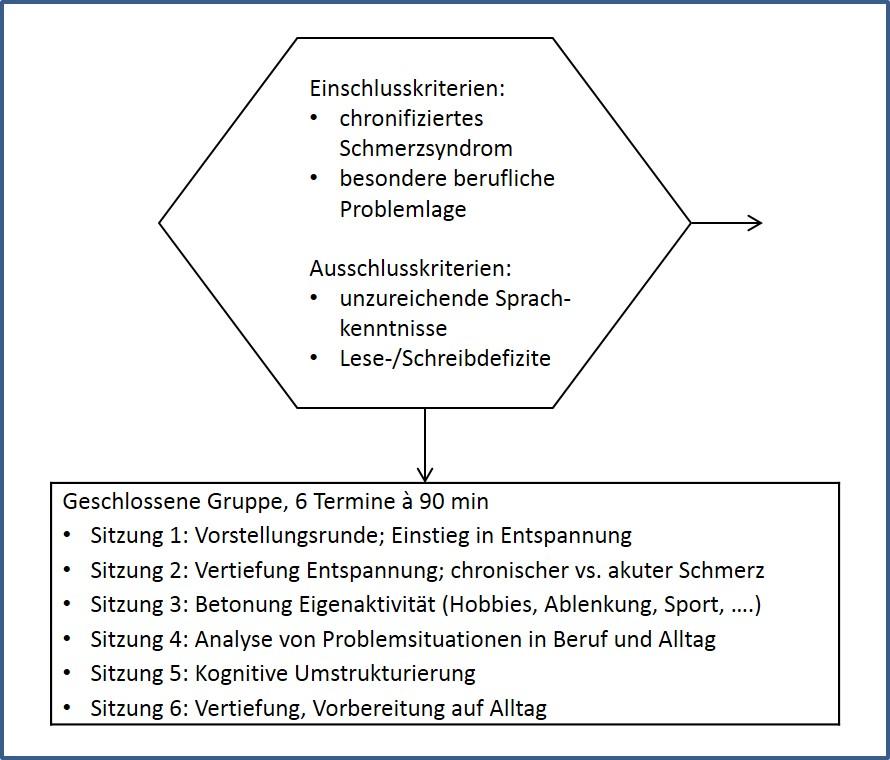Praxisbeispiel Psychologische Schmerzbewältigung in Alltag und Beruf ...
